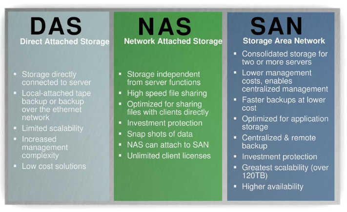Dell-Storage-Strategy-DAS-NAS-SAN